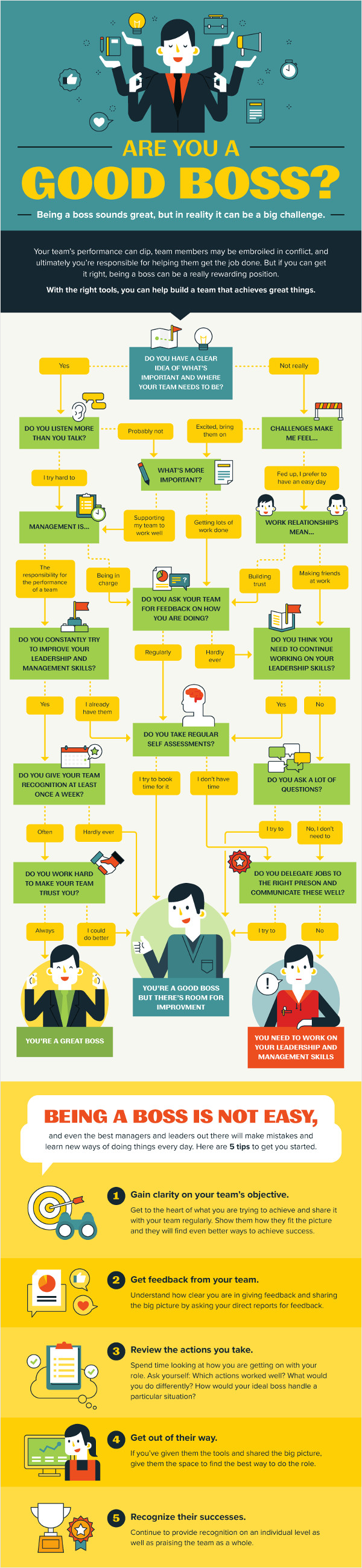 21 creative flowchart examples for making important life decisions