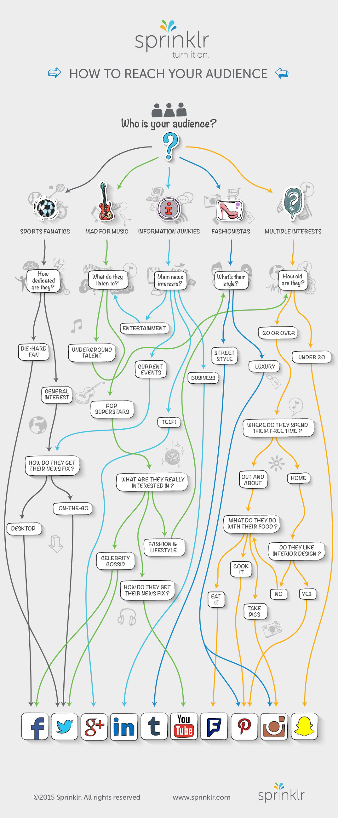 21 Creative Flowchart Examples for Making Important Life ... on