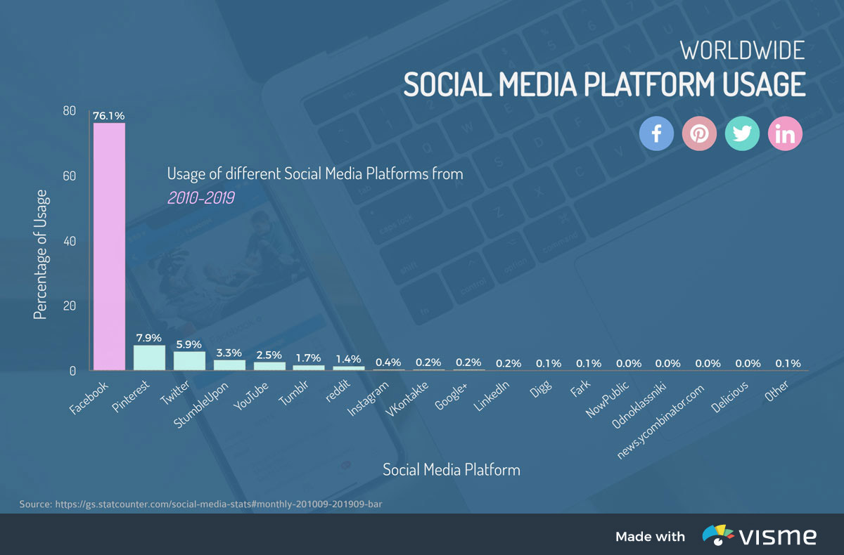 types of graphs - social media platform usage bar graph