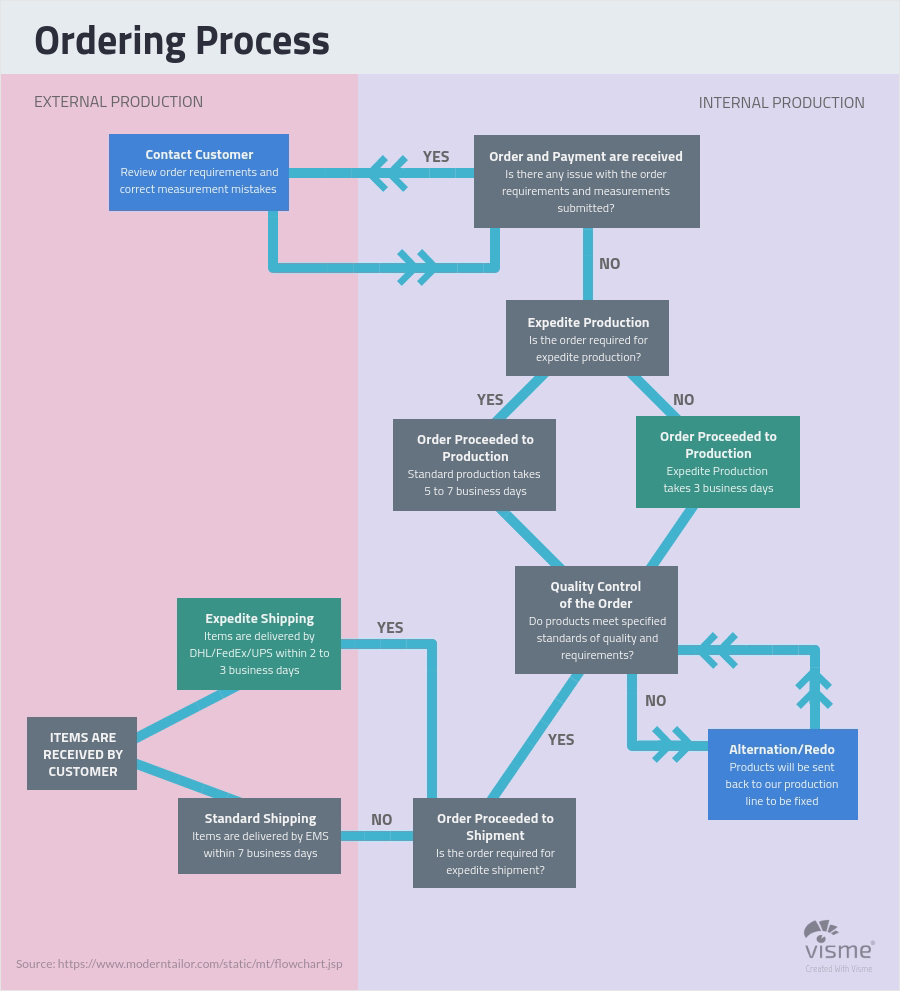 Business And Finance Flow Charts Chart Types Of Graphs