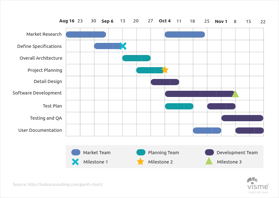 Business-and-Finance-Gantt-Charts types of graphs and charts