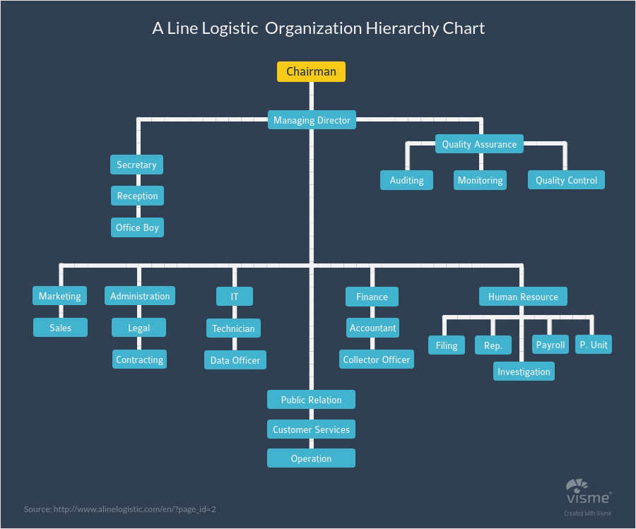 Business-and-Finance-Hierarchy-Diagrams types of graphs and charts