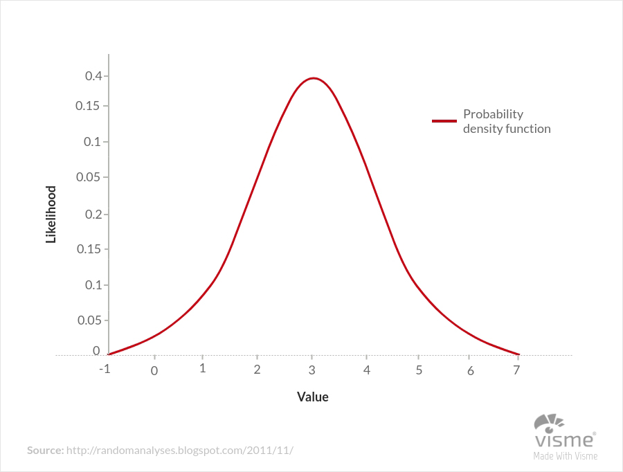 44 Types of Graphs and How to Choose the Best One for Your