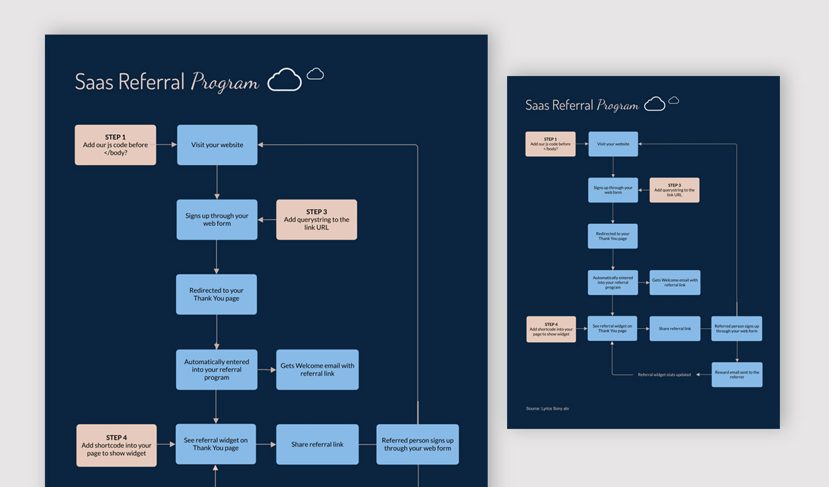 types of graphs - saas referral program flow chart