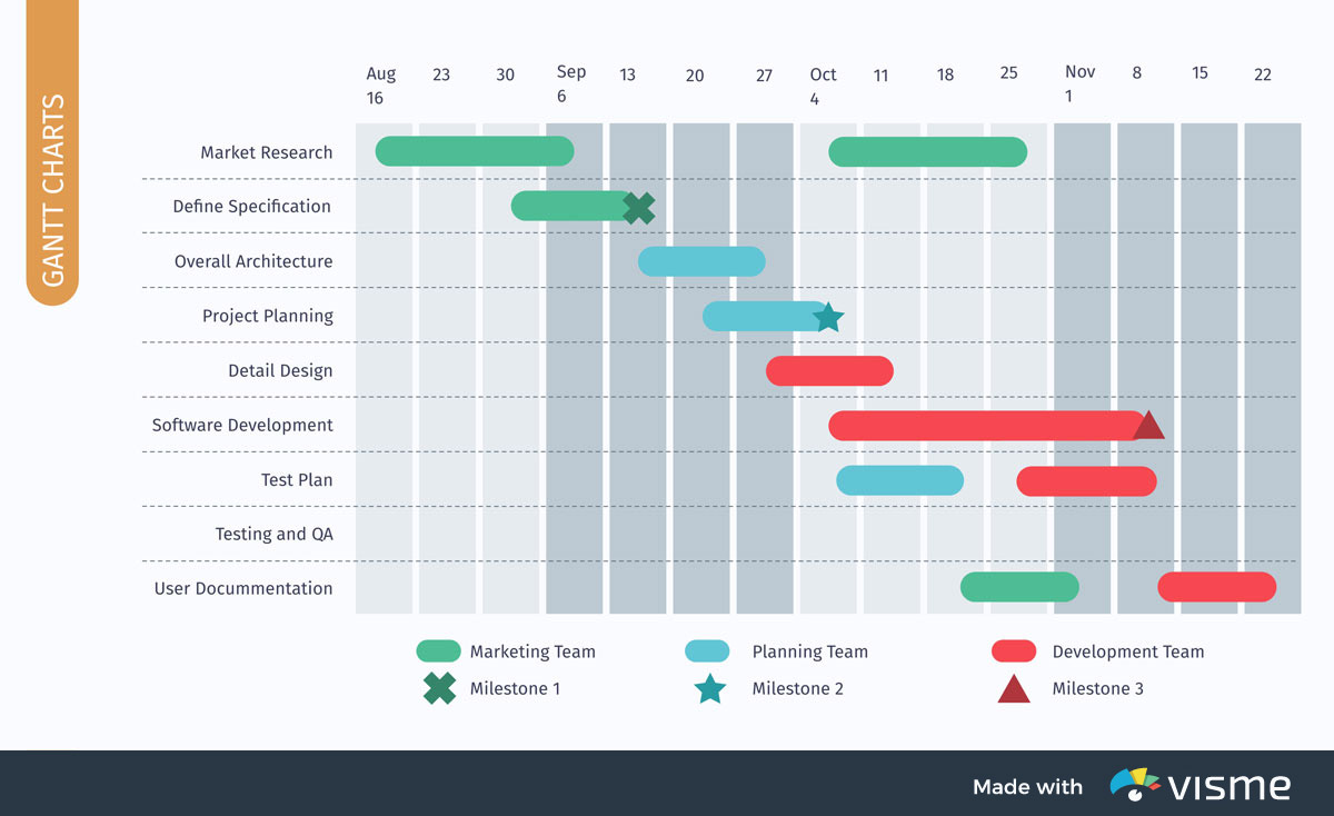types of graphs - gantt charts