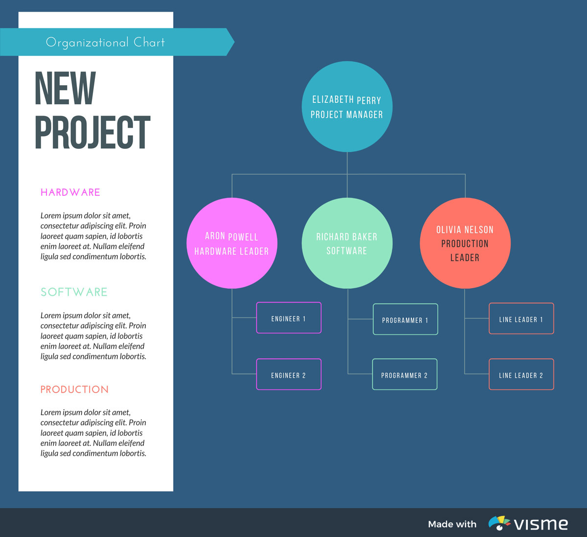types of graphs - project hierarchy diagram