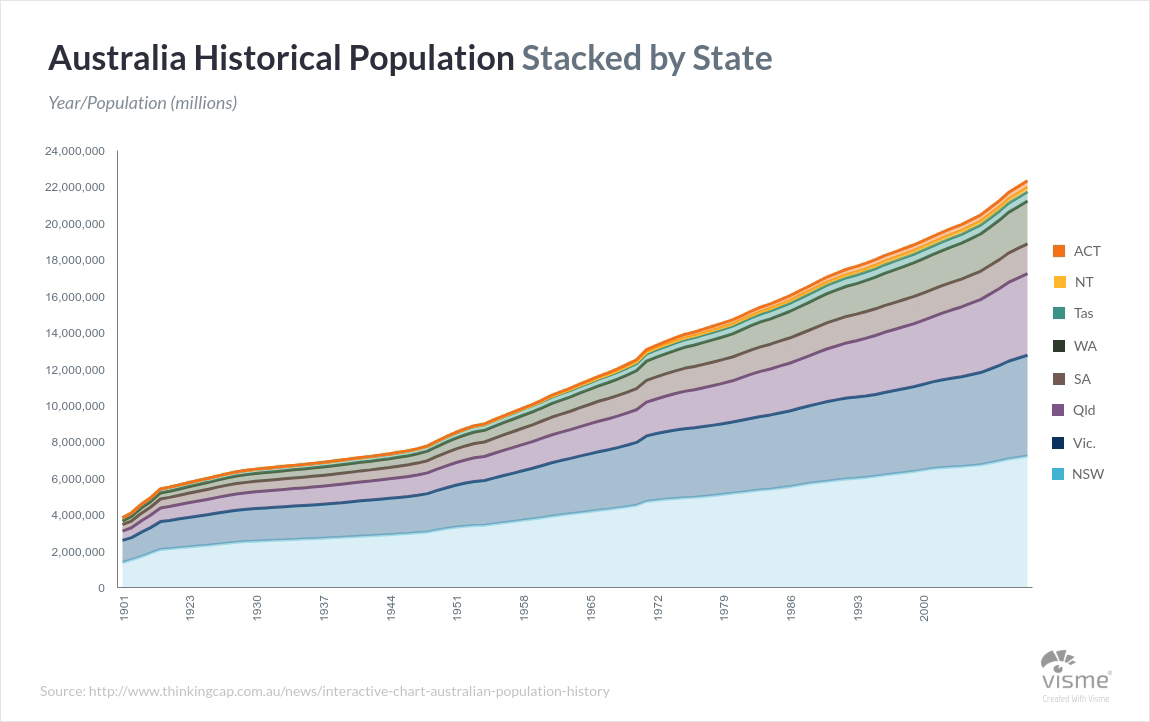 History-Stacked-Area-Charts types of graphs and charts