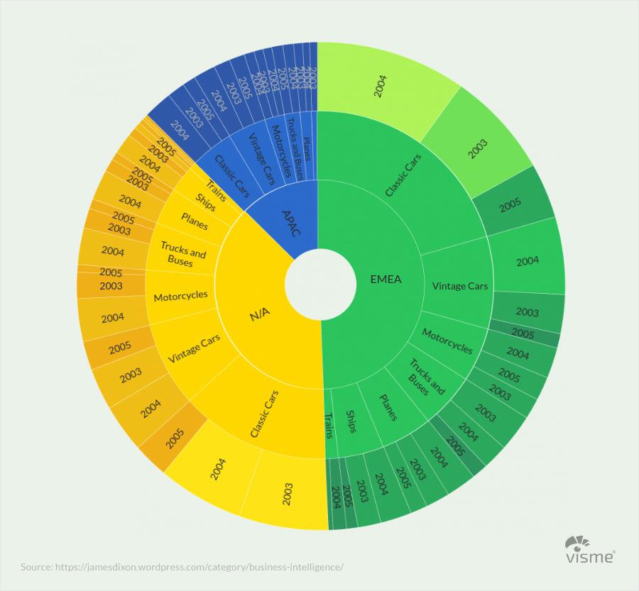 History-Sunburst-Charts types of graphs and charts