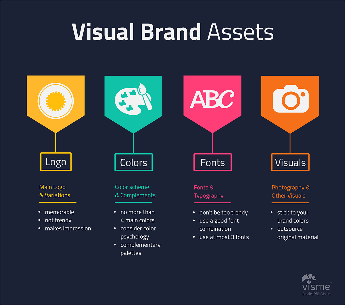 How-to-Stay-on-Brand-and-True-to-Your-Visual-Identity-Visual-Brand-Assets brand identity