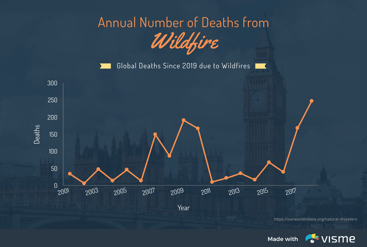 types of graphs - wildfire deaths line graph
