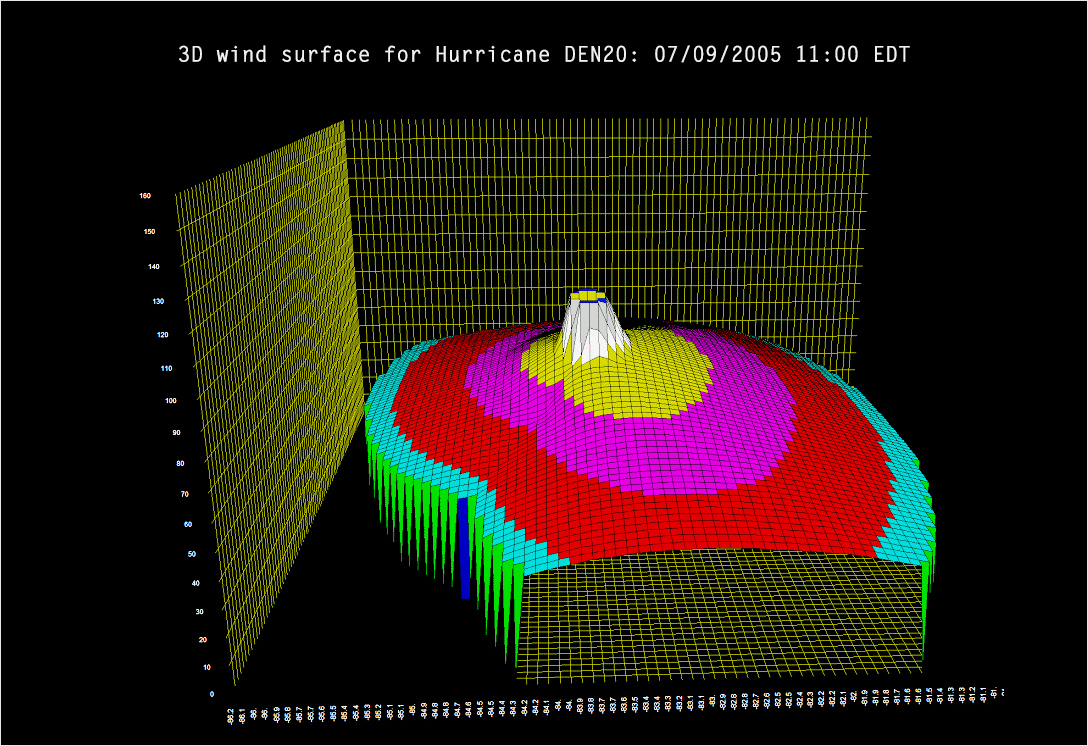 Meteorology-and-Environment-3D-Graphs types of graphs and charts