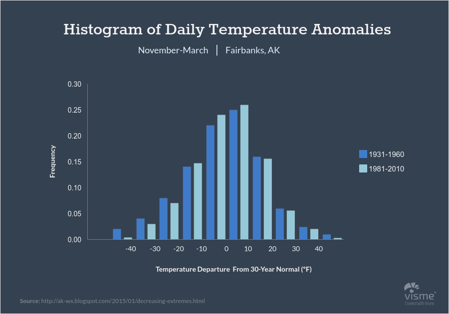 Meteorology-and-Environment-Histograms types of graphs and charts