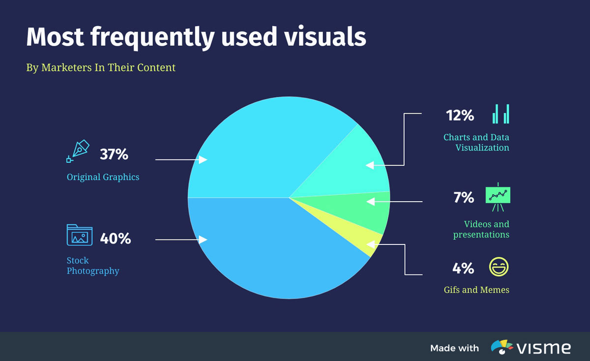 types of graphs - most frequently used visuals pie chart