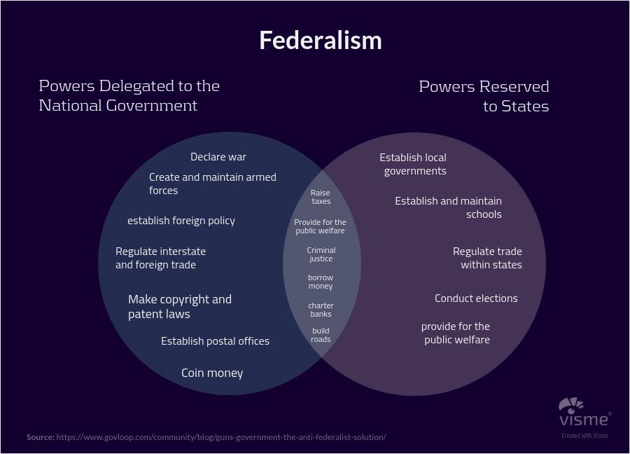 Political-Science-and-Sociology-Venn-Diagrams