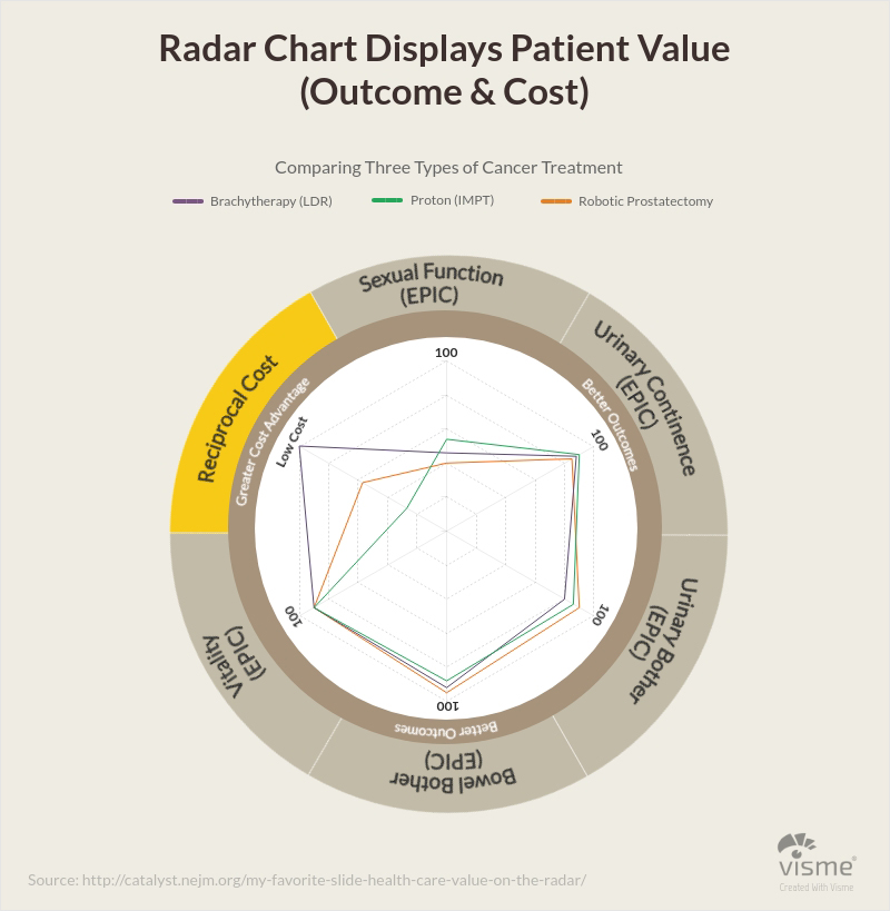 Science-Radar-Charts types of graphs and charts