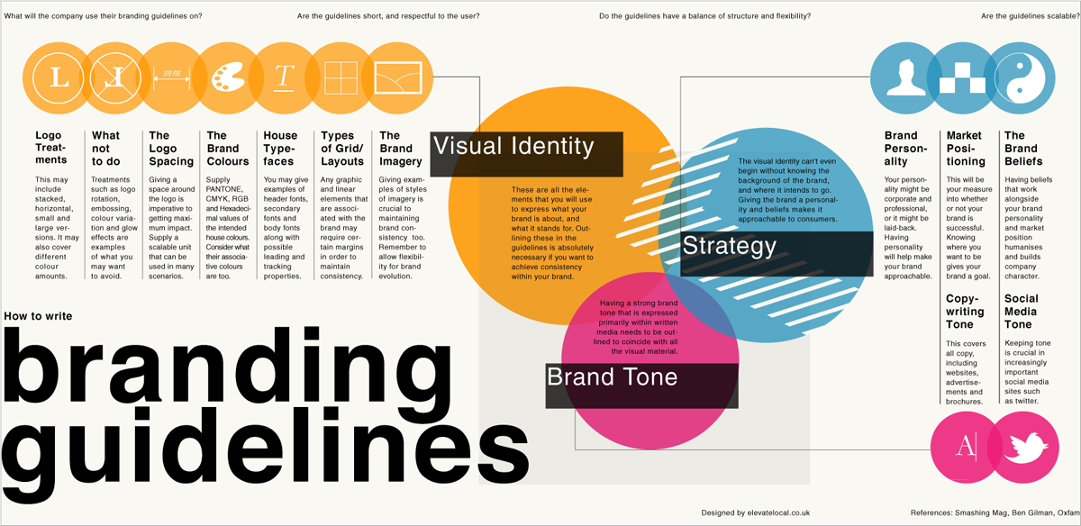 how-to-write-branding-guidelines-infographic