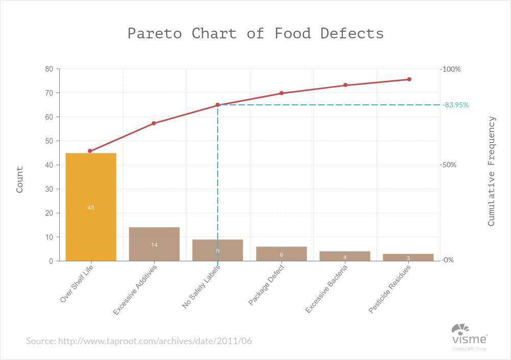 science-Pareto-Charts types of graphs and charts