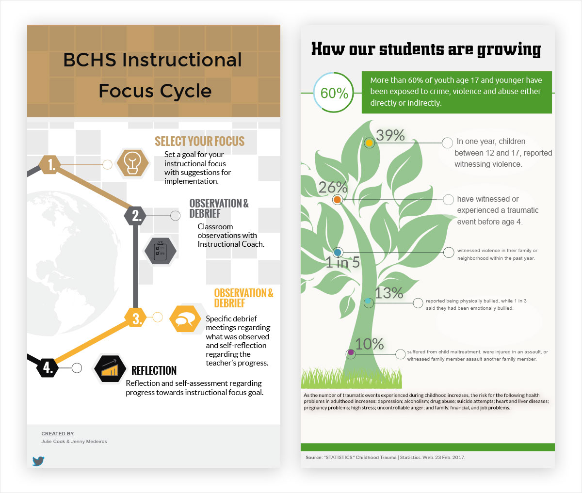 How a School District is Using Infographics to Communicate
