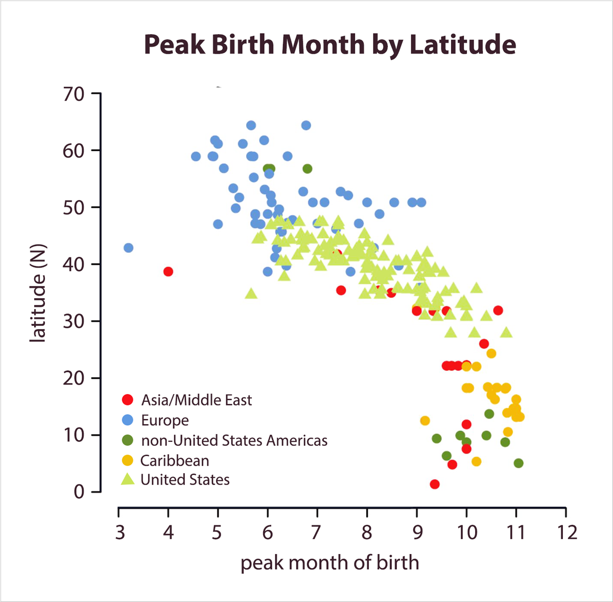peak birth months by latitude