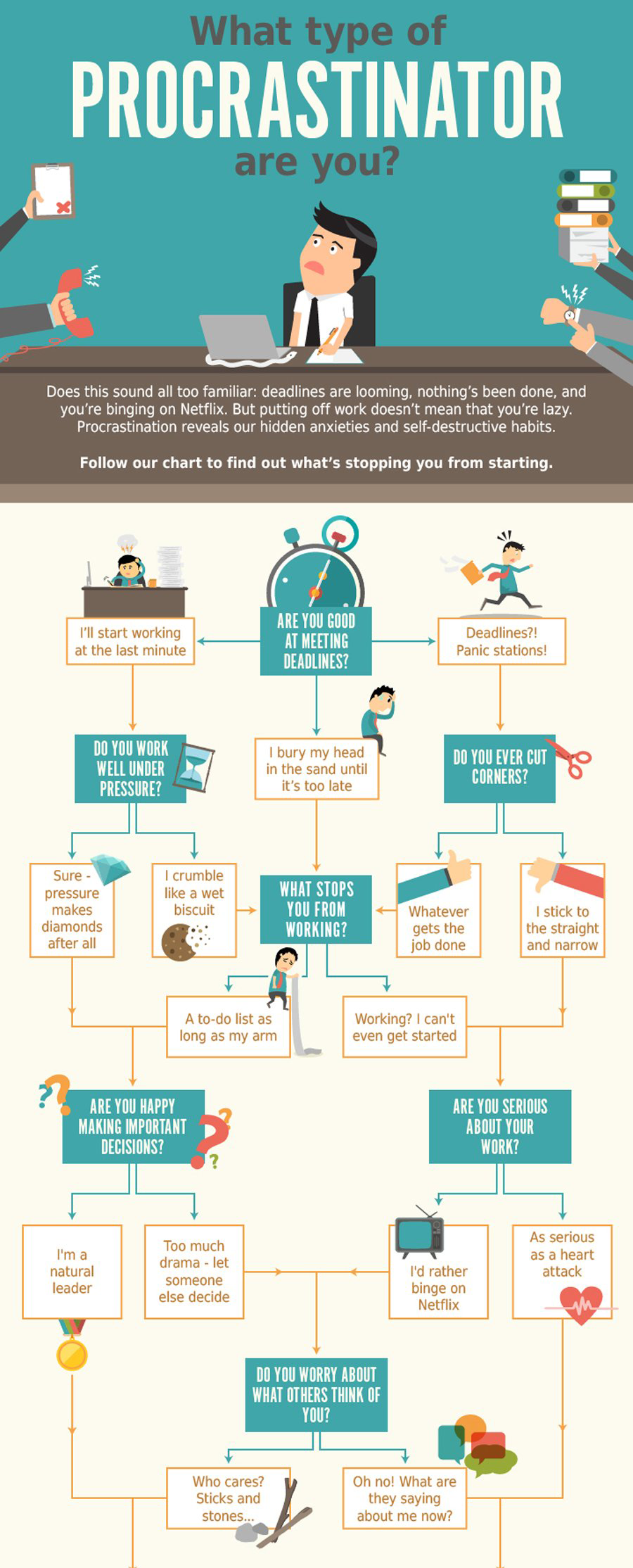 21 Creative Flowchart Examples for Making Important Life Decisions ...