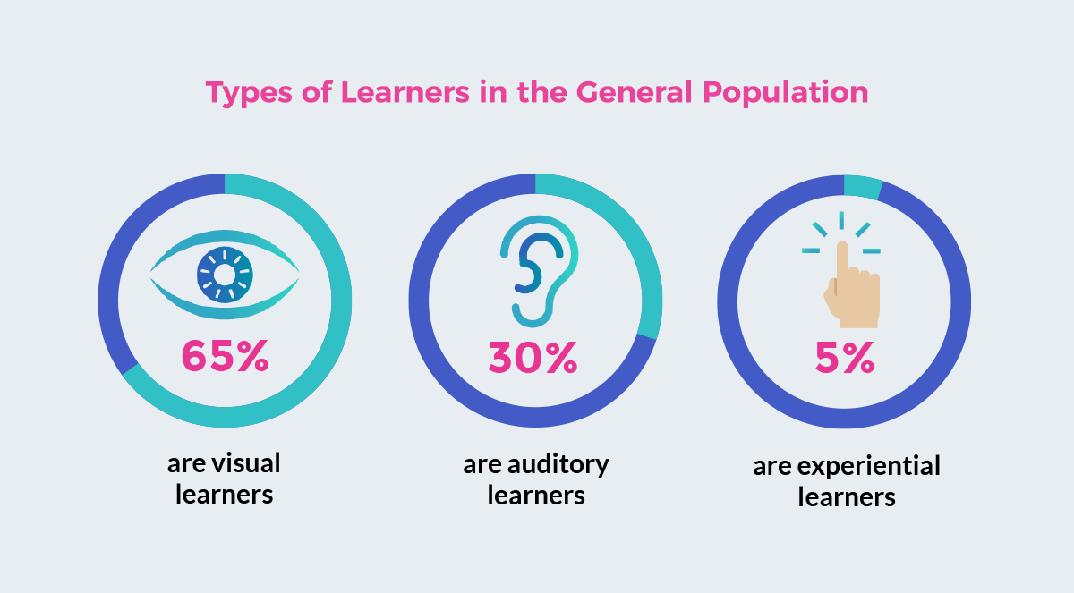 types of learners in the general population 65% are visual learners, 30% are auditory learners, 5% are experiential learners