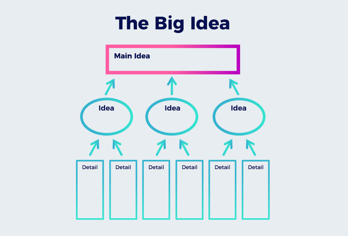 The-Big-Idea presentation design A Non-Designer's Guide to Creating Visually Captivating Presentations