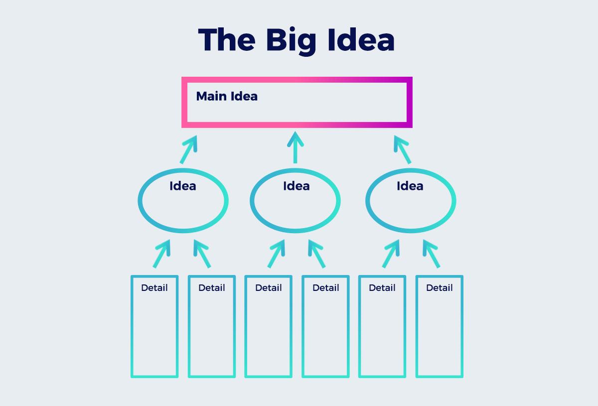 The-Big-Idea presentation design A Non-Designer's Guide to Creating Visually Captivating Presentations