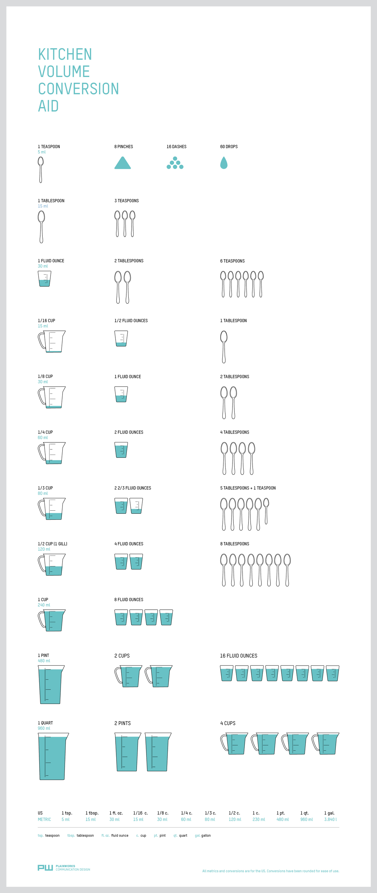 10+-Examples-of-Minimalist-Design-to-Inspire-Your-Own-Creations-Examples-of-minimalist-infographics-Kitchen-volume-conversion-aid-1