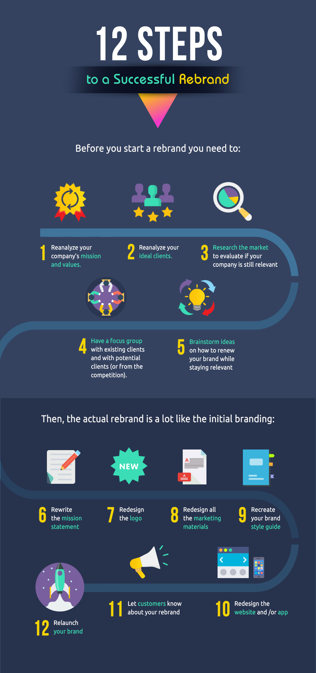 12 steps to a successful rebrand Rebranding Strategy