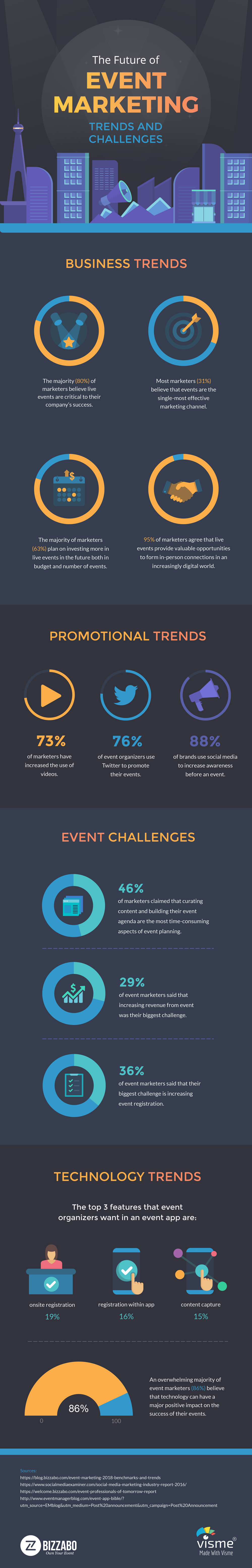 event marketing statistics the future of event marketing trends and challenges