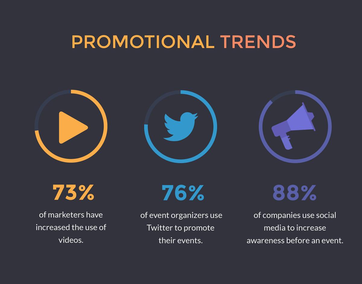 promotional trends event marketing statistics