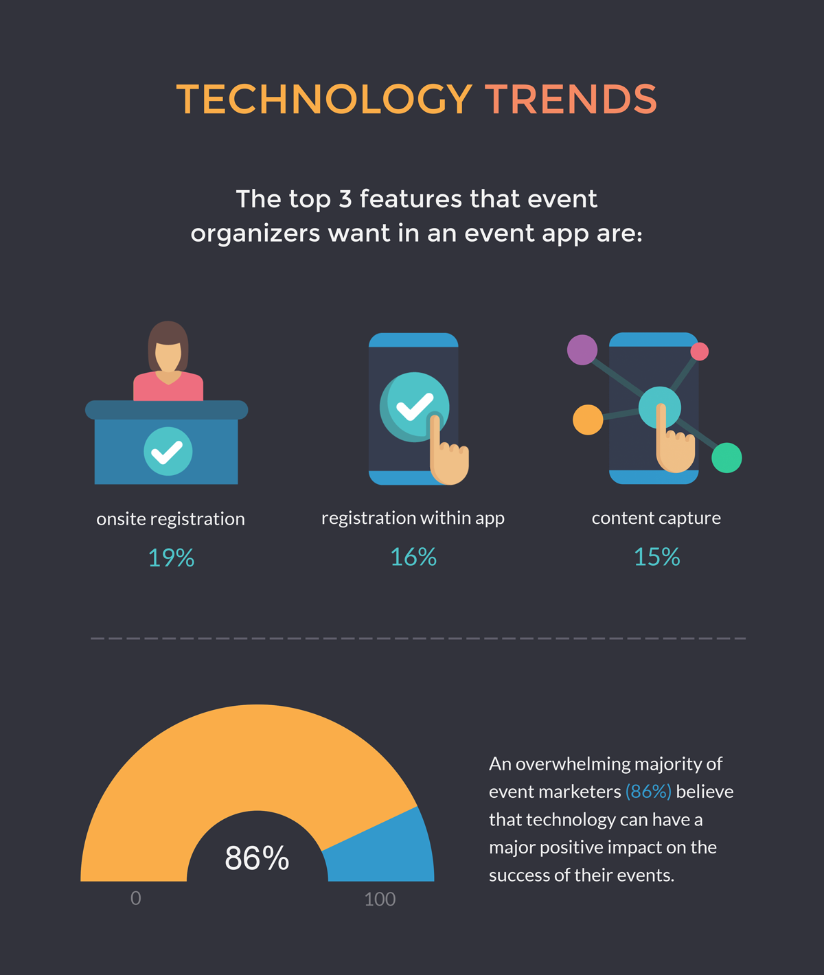 technology trends event marketing statistics