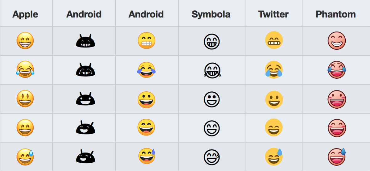how emoji look across different platforms