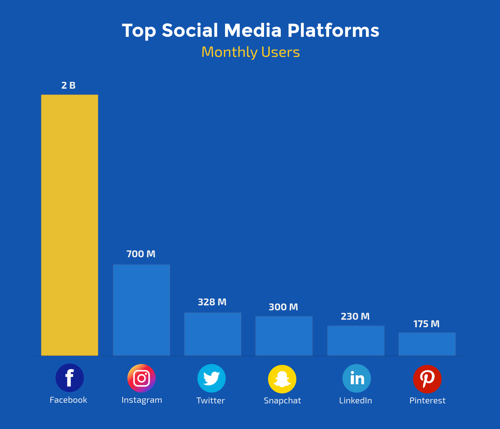 social media platforms monthly users
