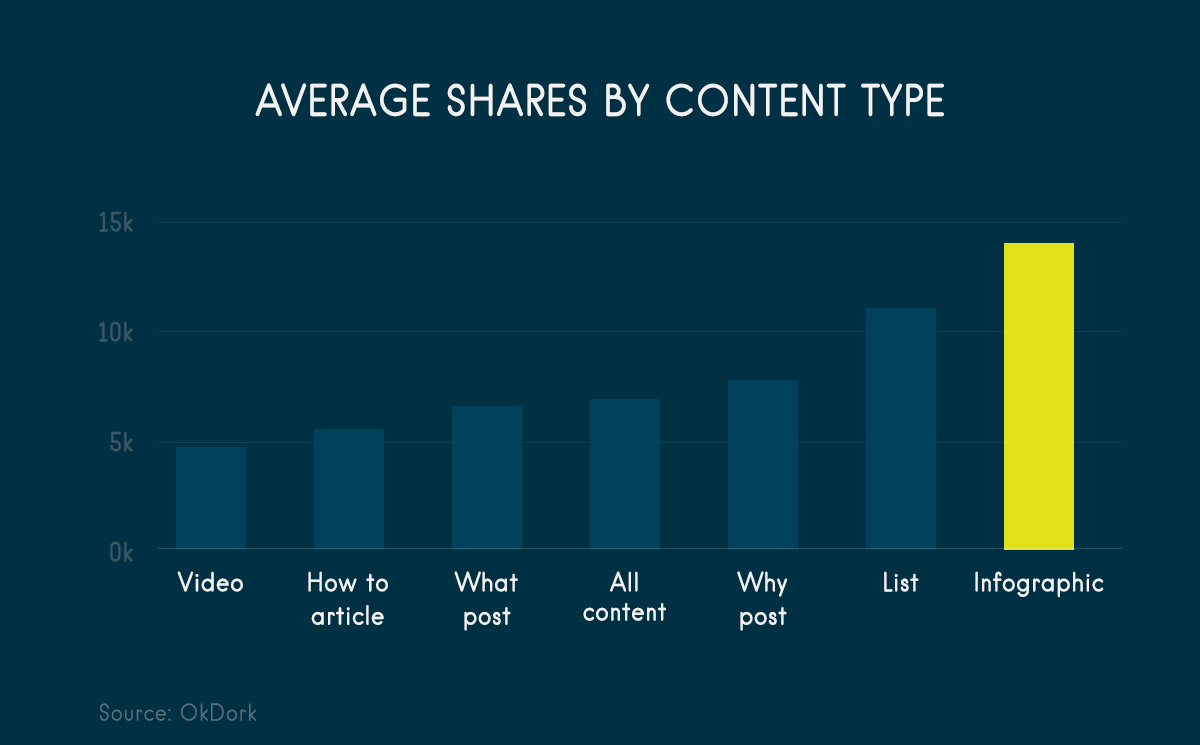 average shares by content type branding infographic 7 tips to keep your infographics on brand