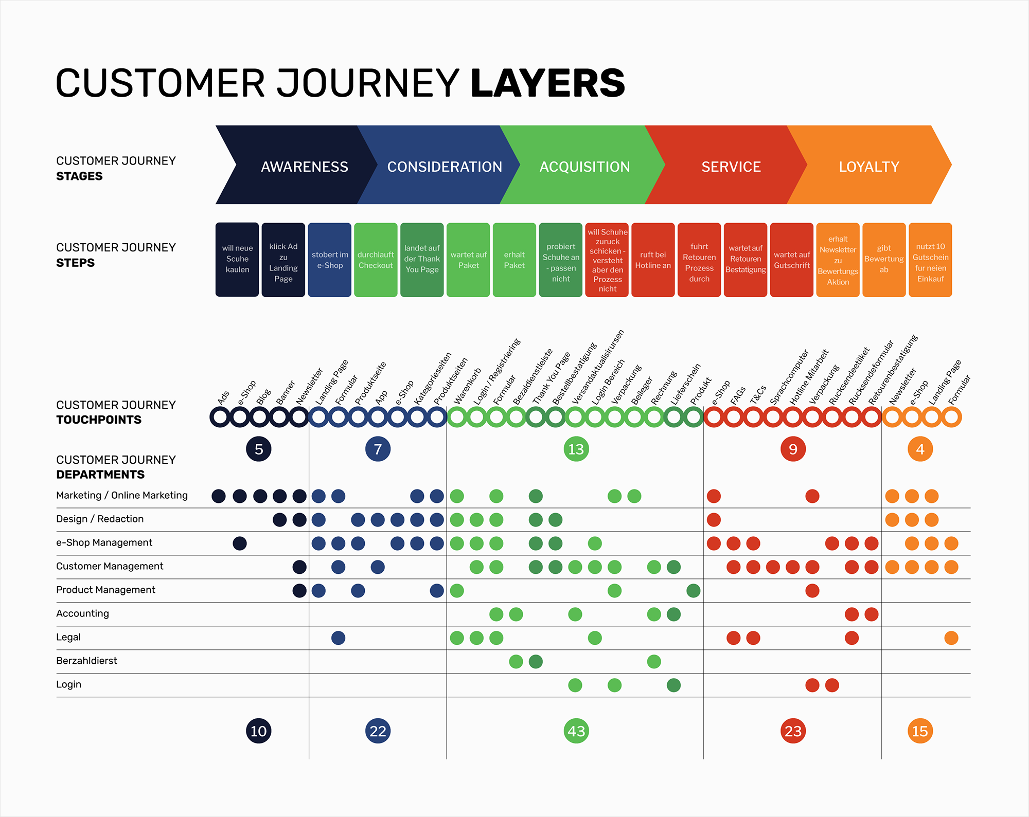 business intelligence visualization customer journey layers