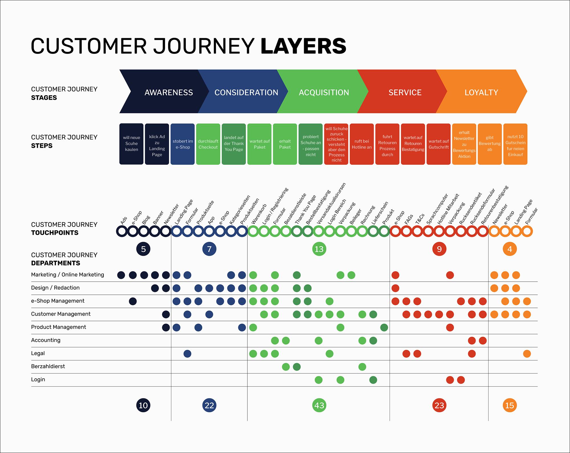 business intelligence visualization customer journey layers