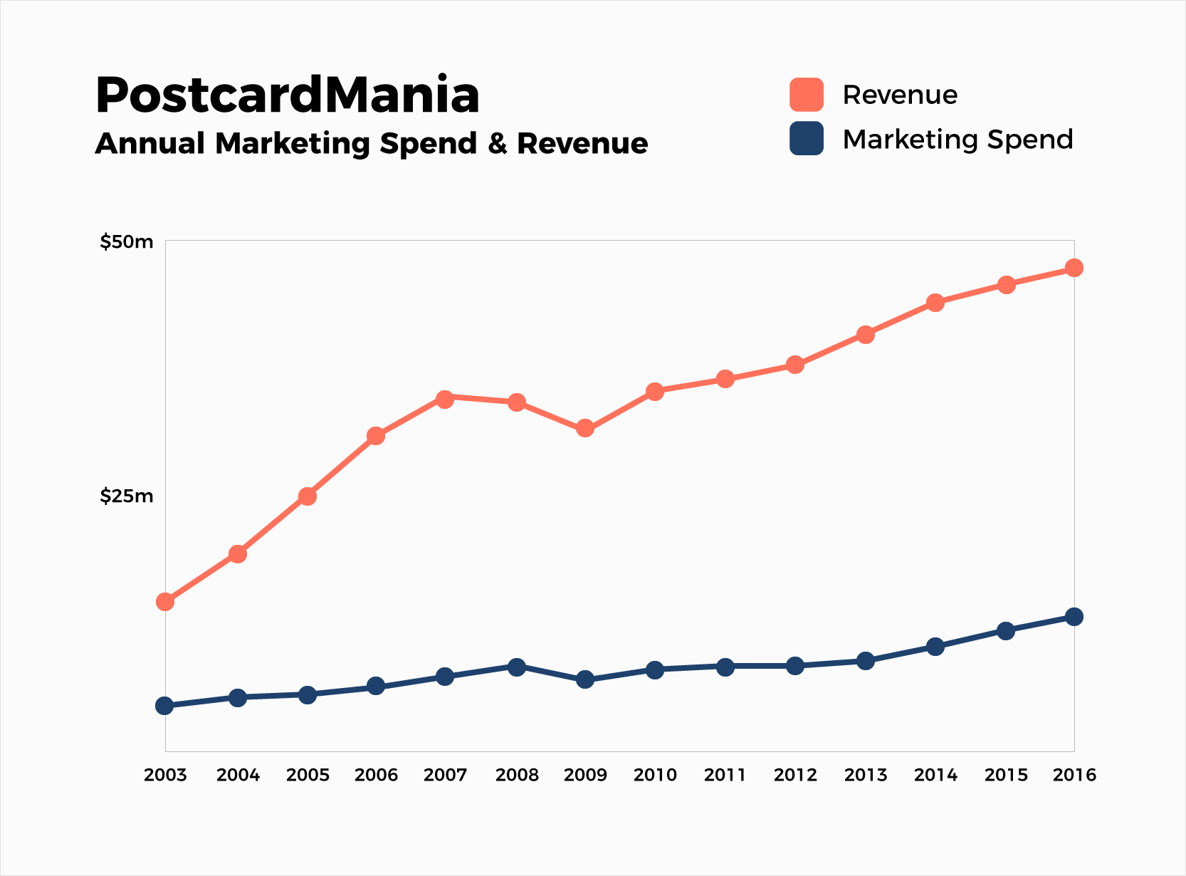 business intelligence visualization marketing spend and revenue