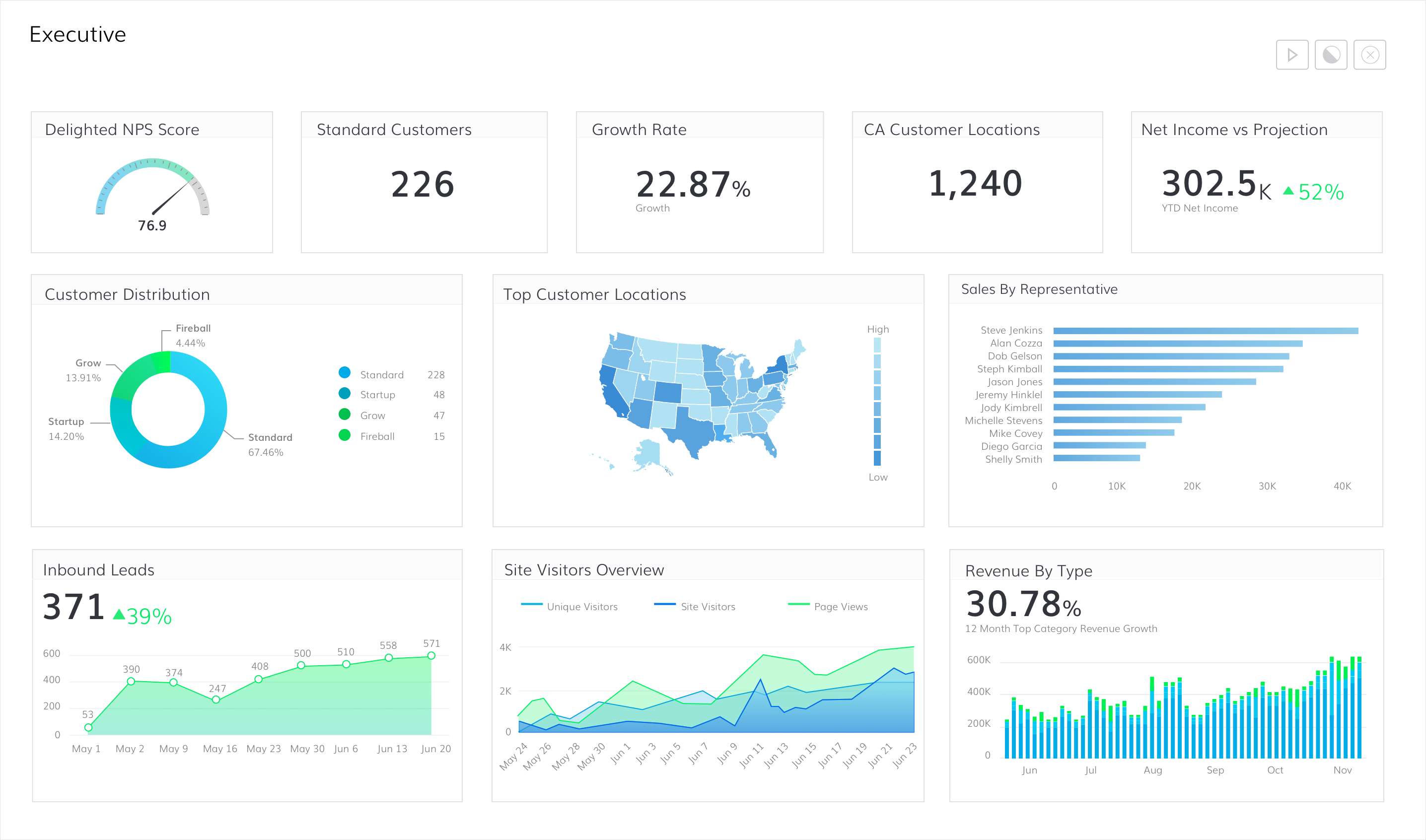business intelligence visualization investors dashboard