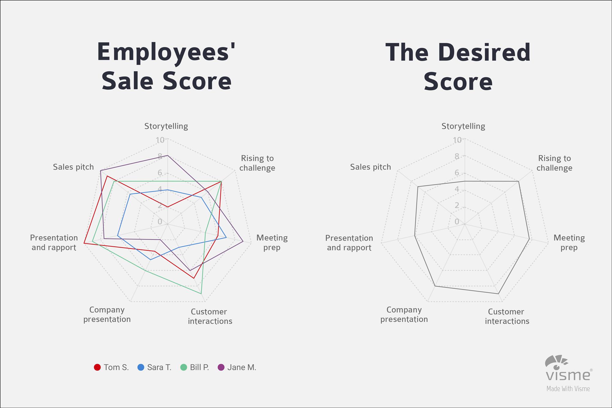 business intelligence visualization learning management reports