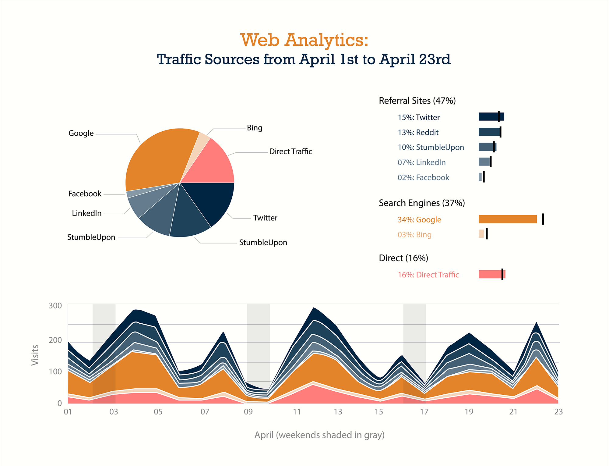 business intelligence visualization engagement trends