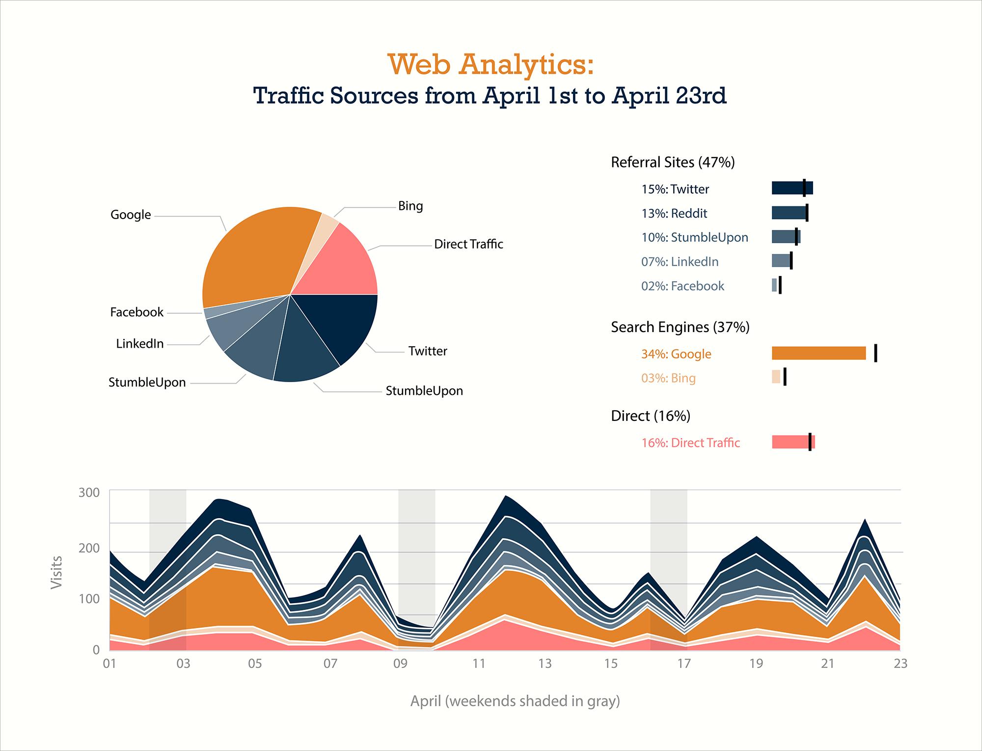 business intelligence visualization engagement trends