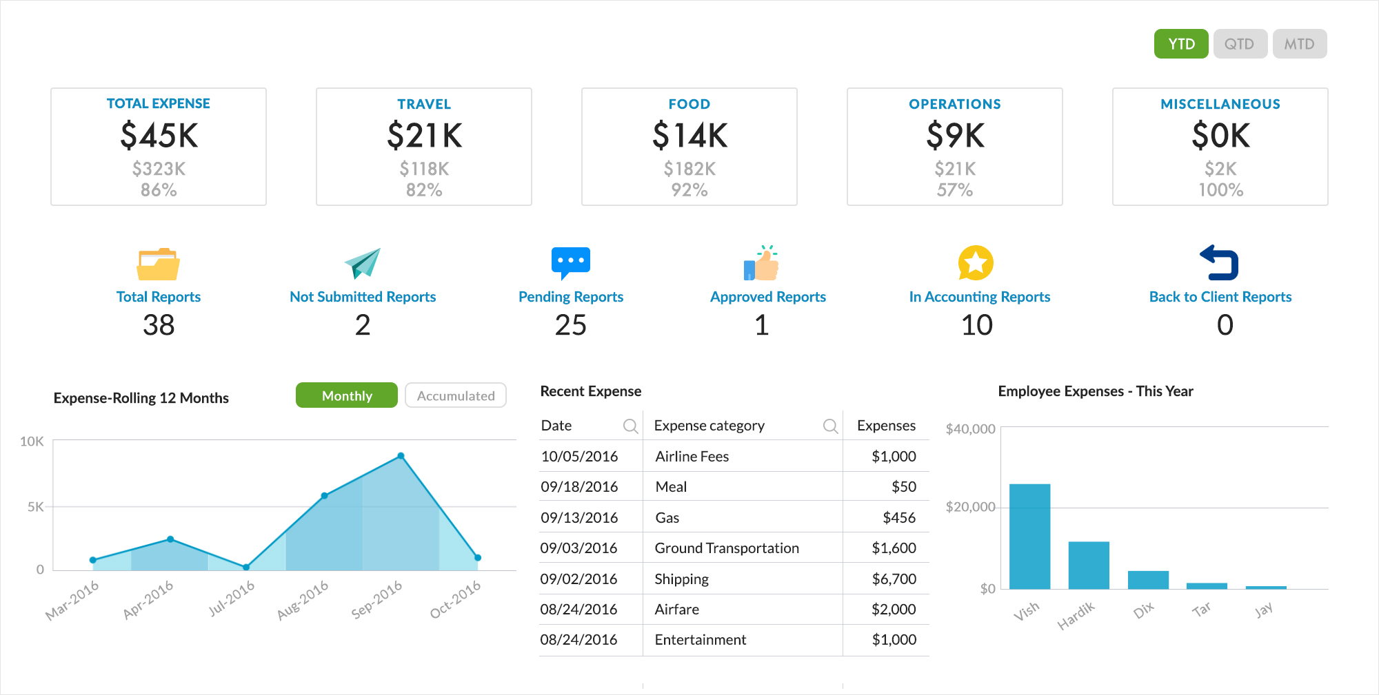 business intelligence visualization expense reports