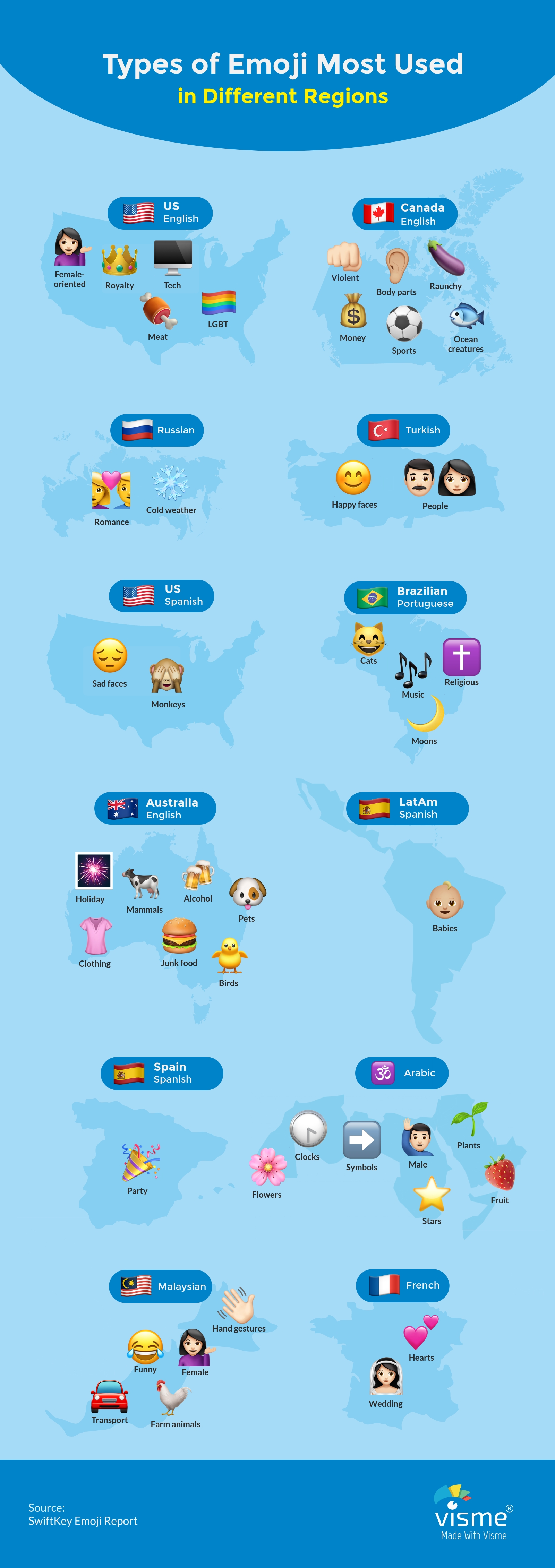 Types-of-Emojis-Most-Used-in-Different-Regions
