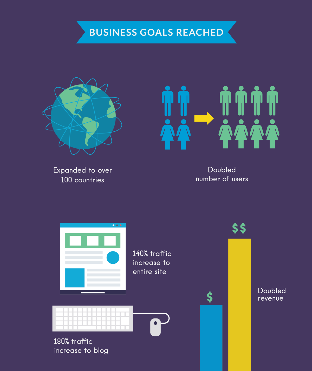 visme 2017 year in review business goals reached