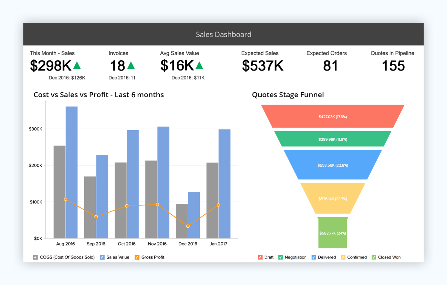 zoho show presentation software presentation tool sales dashboard