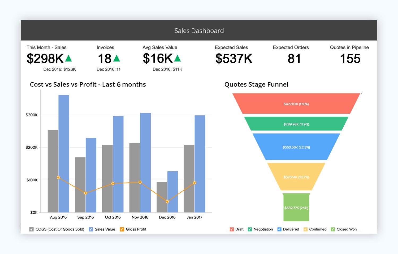 zoho show presentation software presentation tool sales dashboard