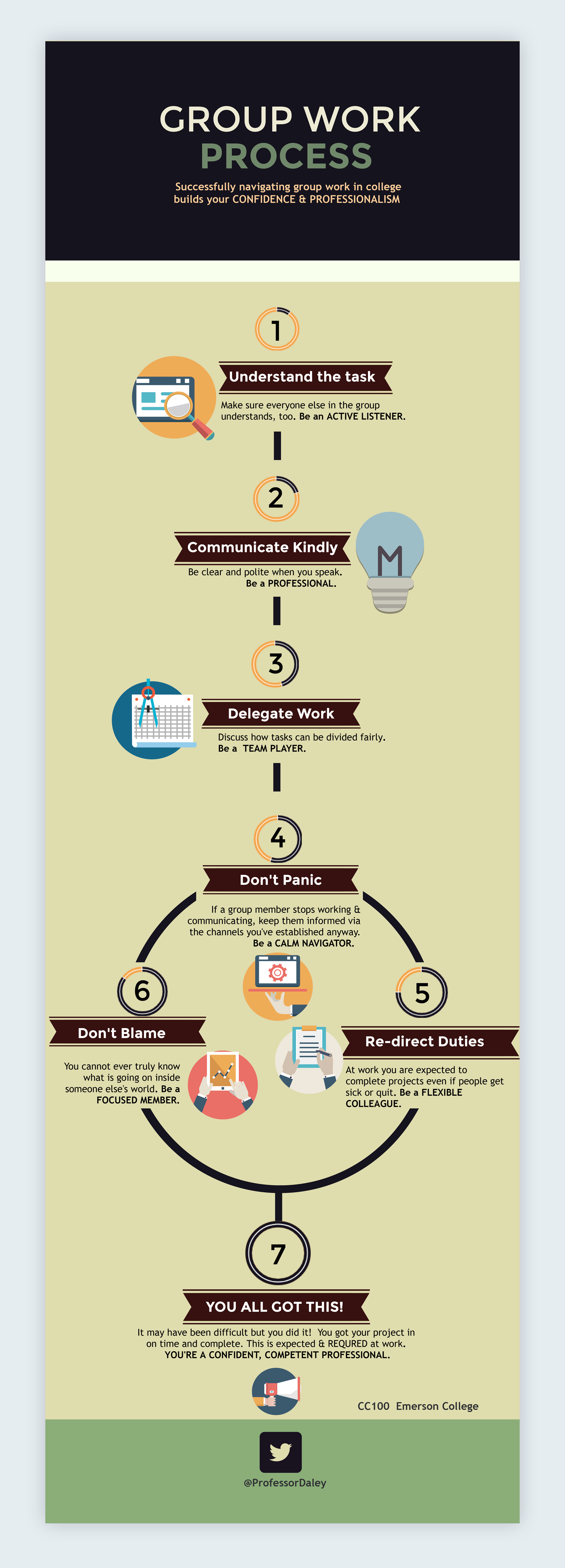 group work process infographic emerson college