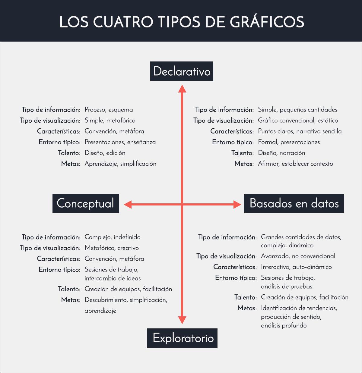 Que es una infografia los cuatro tipos de graficos visualizacion de datos