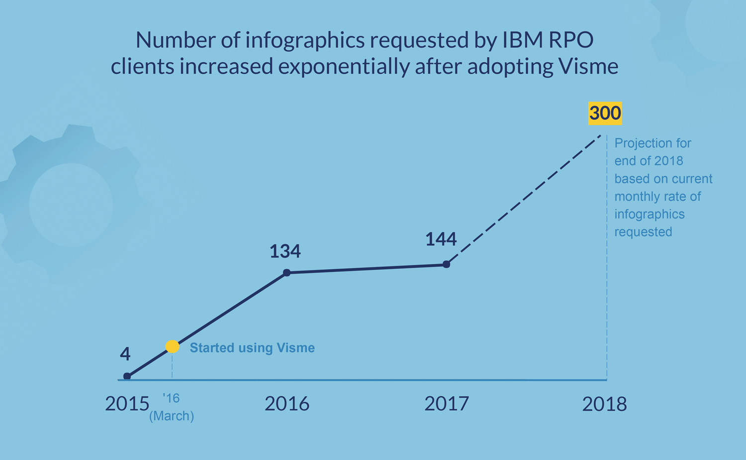 number of infographics requested by IBM RPO clients increased exponentially after adopting visme